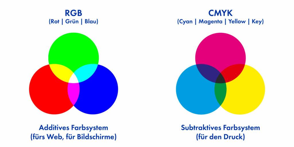 Grafik: Grundfarben der Farbräume CMYK und RGB